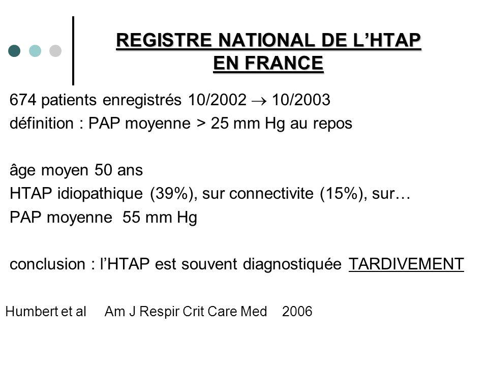 REGISTRE NATIONAL DE LHTAP EN FRANCE 674 patients enregistrés 10/2002 10/2003 définition : PAP moyenne > 25 mm Hg au repos âge moyen 50 ans HTAP idiop