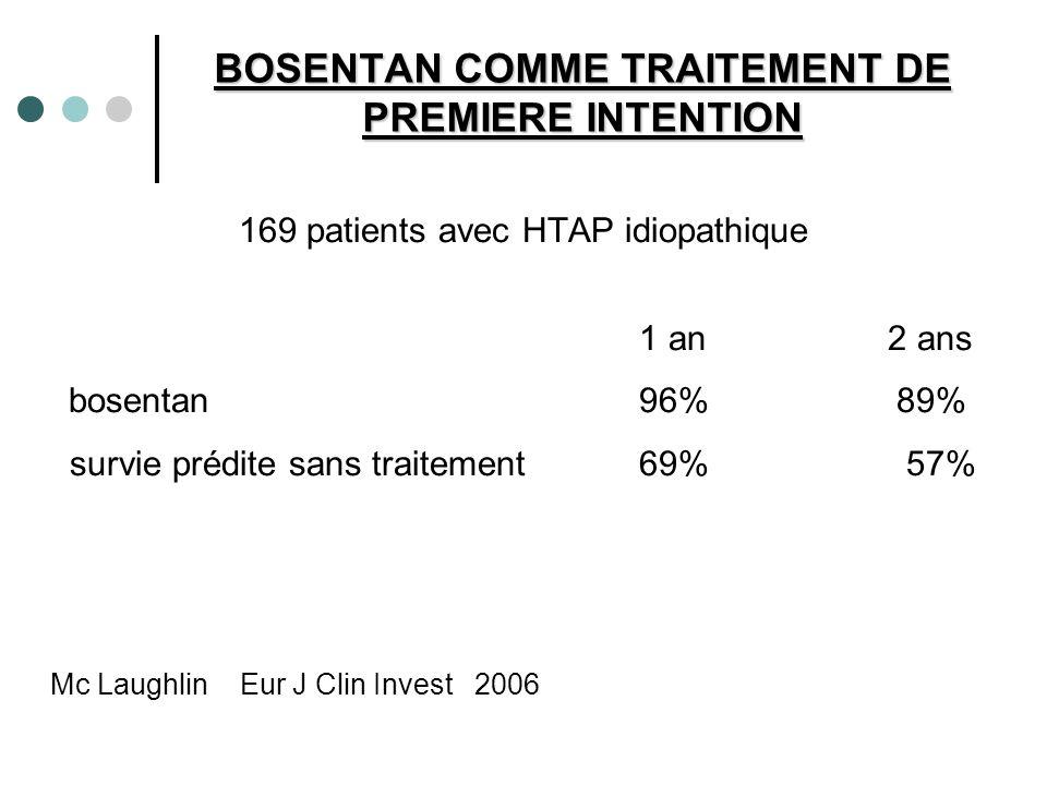 BOSENTAN COMME TRAITEMENT DE PREMIERE INTENTION 169 patients avec HTAP idiopathique 1 an 2 ans bosentan96% 89% survie prédite sans traitement69% 57% M