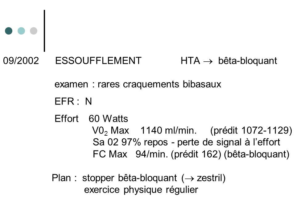 09/2002 ESSOUFFLEMENTHTA bêta-bloquant examen : rares craquements bibasaux EFR : N Effort 60 Watts V0 2 Max 1140 ml/min.(prédit 1072-1129) Sa 02 97% r