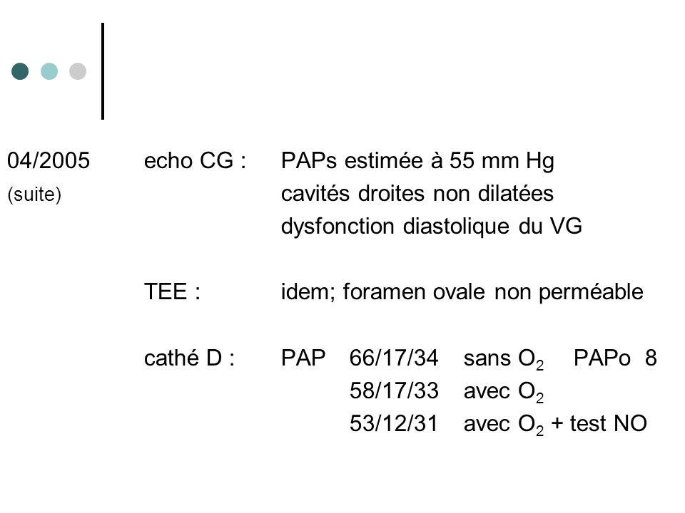 04/2005echo CG :PAPs estimée à 55 mm Hg (suite) cavités droites non dilatées dysfonction diastolique du VG TEE : idem; foramen ovale non perméable cat