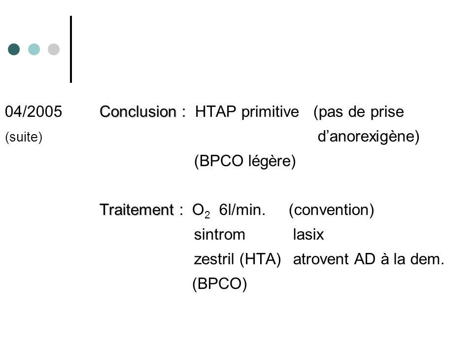 04/2005 Conclusion Conclusion : HTAP primitive (pas de prise (suite) danorexigène) (BPCO légère) Traitement : O 2 6l/min.(convention) sintrom lasix ze