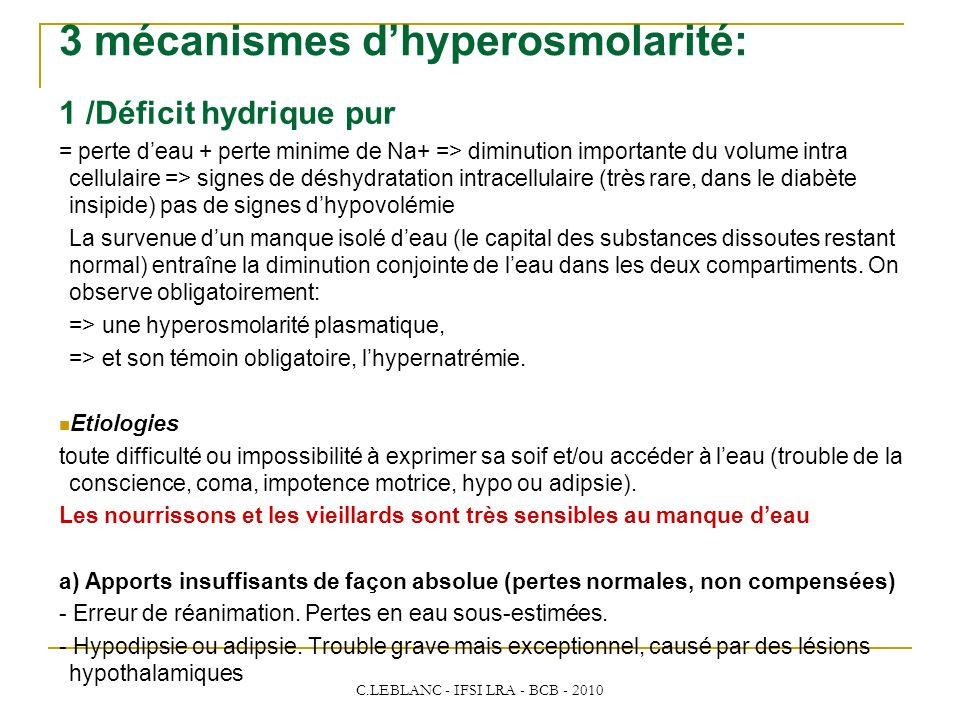 C.LEBLANC - IFSI LRA - BCB - 2010 3 mécanismes dhyperosmolarité: 1 /Déficit hydrique pur = perte deau + perte minime de Na+ => diminution importante d