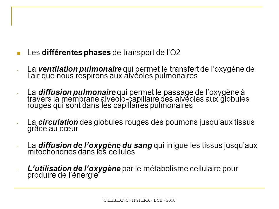 C.LEBLANC - IFSI LRA - BCB - 2010 Les différentes phases de transport de lO2 - La ventilation pulmonaire qui permet le transfert de loxygène de lair q