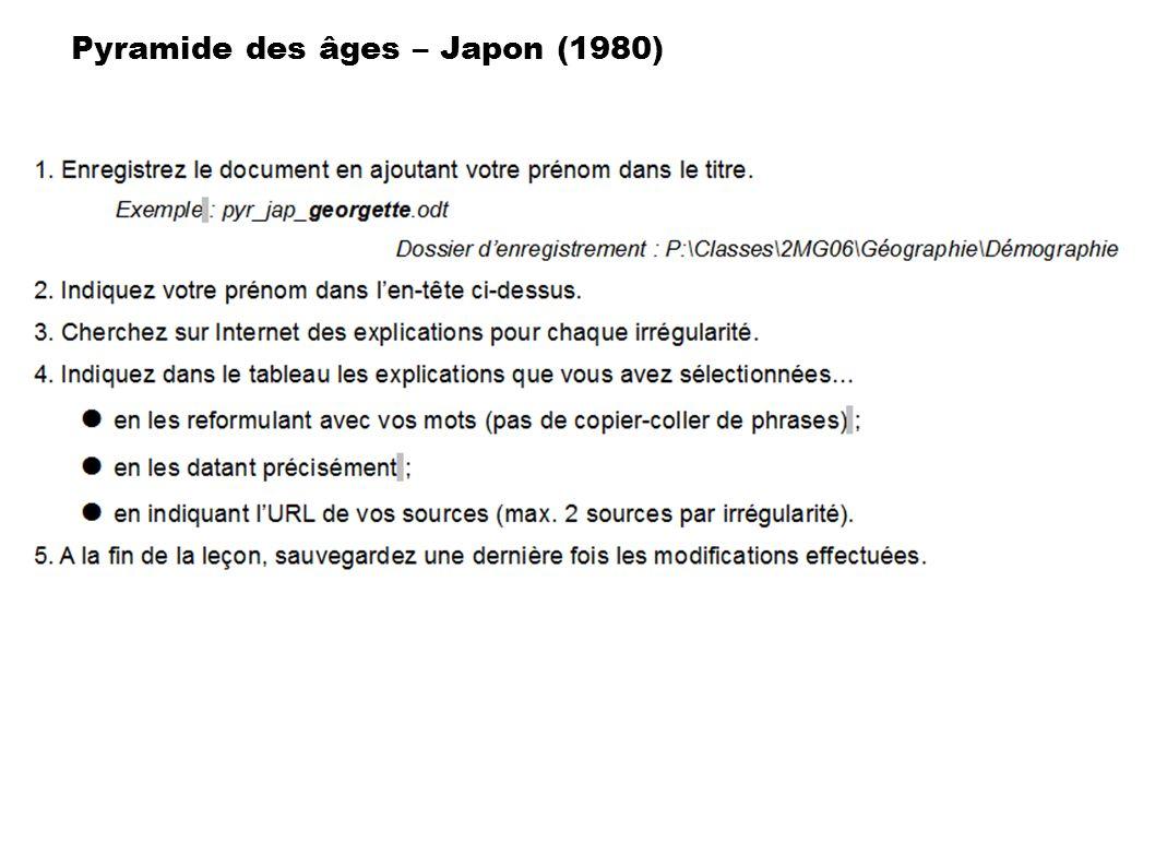 1 7 2 3 84 9 5 10 6 Pyramide des âges – Japon (1980)