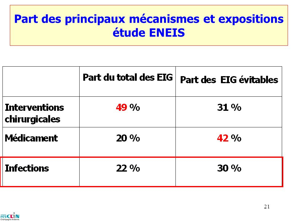 20 Résultats Etude ENEIS Densité d incidence (pour 1000 jours d hospitalisation) ENEIS: enquête nationale des évènements indésirables liés aux soins