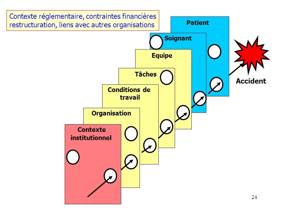 23 Dynamique de survenue d un EIG Patient Soignant Equipe Tâches Conditions de travail Organisation Accident Contexte institutionnel
