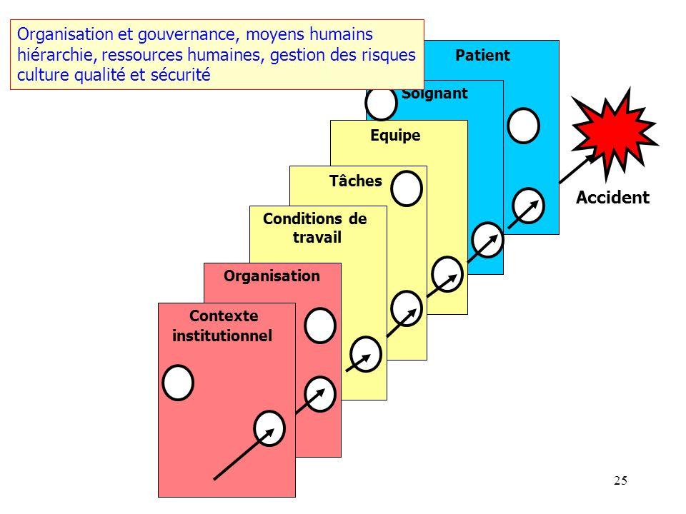 24 Patient Soignant Equipe Tâches Conditions de travail Organisation Accident Contexte institutionnel Contexte réglementaire, contraintes financières