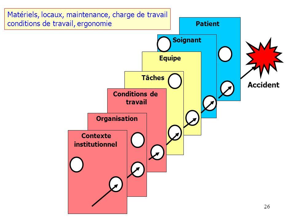 25 Patient Soignant Equipe Tâches Conditions de travail Organisation Accident Contexte institutionnel Organisation et gouvernance, moyens humains hiér