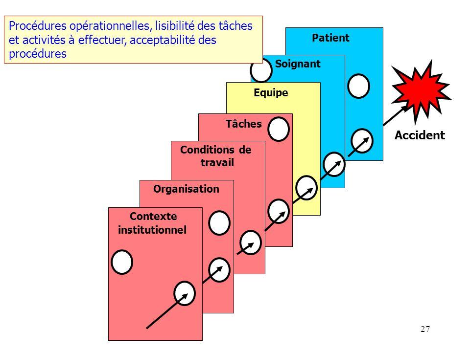 26 Patient Soignant Equipe Tâches Conditions de travail Organisation Accident Contexte institutionnel Matériels, locaux, maintenance, charge de travai