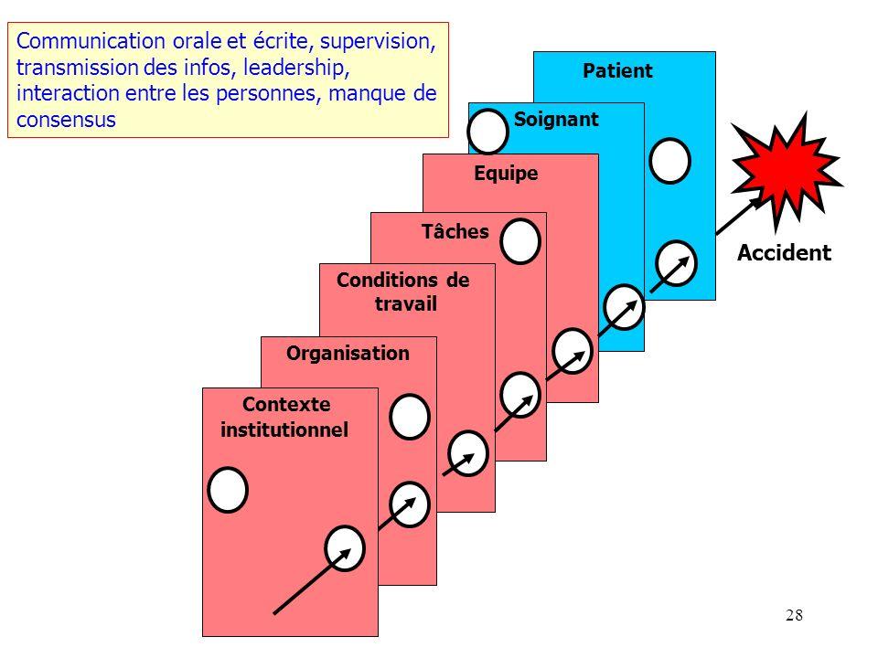 27 Patient Soignant Equipe Tâches Conditions de travail Organisation Accident Contexte institutionnel Procédures opérationnelles, lisibilité des tâche