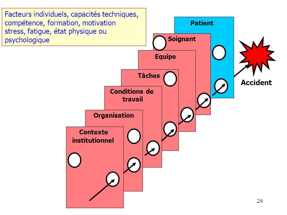 28 Patient Soignant Equipe Tâches Conditions de travail Organisation Accident Contexte institutionnel Communication orale et écrite, supervision, tran