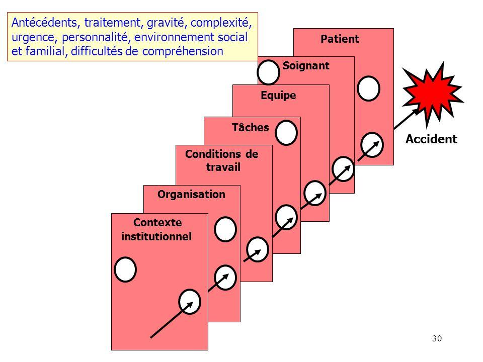 29 Patient Soignant Equipe Tâches Conditions de travail Organisation Accident Contexte institutionnel Facteurs individuels, capacités techniques, comp