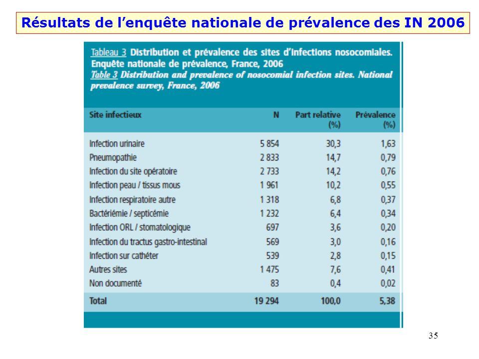 34 R é sultats de l enquête nationale de pr é valence des IN 2006