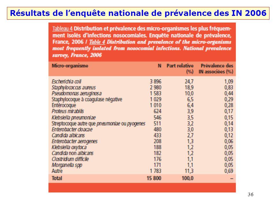 35 R é sultats de l enquête nationale de pr é valence des IN 2006
