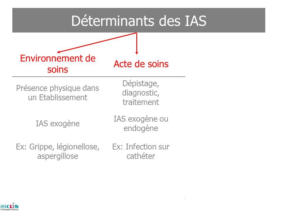 3 Infections associées aux soins (IAS) Une infection est dite associée aux soins (IAS) si elle survient au cours ou à la suite dune prise en charge (d