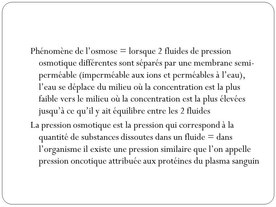 Phénomène de losmose = lorsque 2 fluides de pression osmotique différentes sont séparés par une membrane semi- perméable (imperméable aux ions et perm
