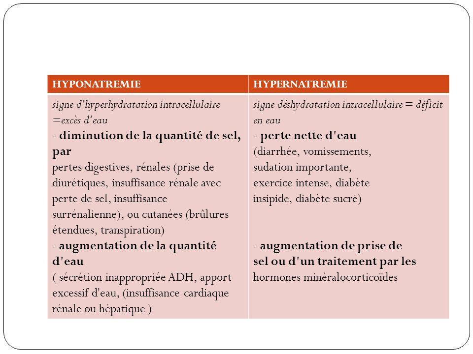 HYPONATREMIEHYPERNATREMIE signe d'hyperhydratation intracellulaire =excès deau - diminution de la quantité de sel, par pertes digestives, rénales (pri