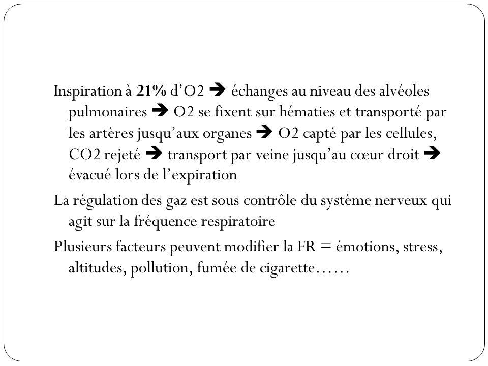 Inspiration à 21% dO2 échanges au niveau des alvéoles pulmonaires O2 se fixent sur hématies et transporté par les artères jusquaux organes O2 capté pa