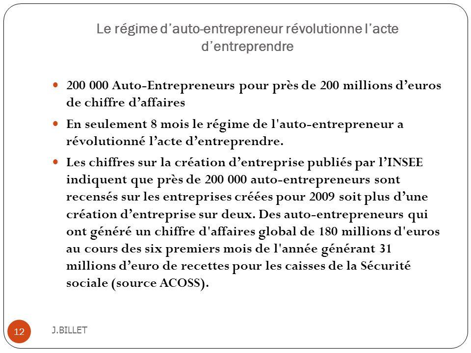 Le régime dauto-entrepreneur révolutionne lacte dentreprendre J.BILLET 12 200 000 Auto-Entrepreneurs pour près de 200 millions deuros de chiffre daffa