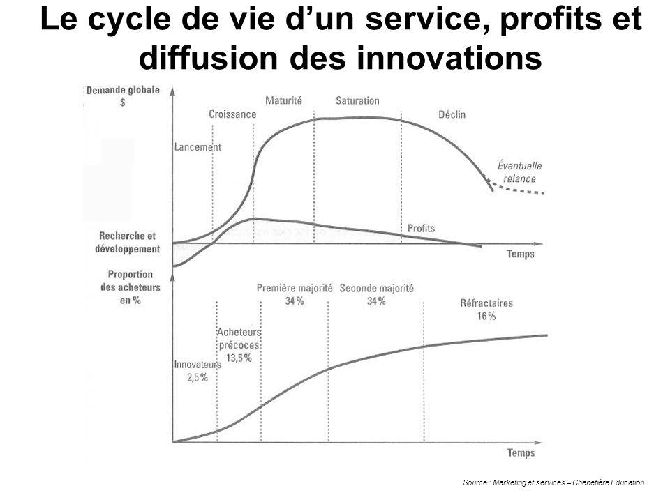 Le cycle de vie dun service, profits et diffusion des innovations Source : Marketing et services – Chenetière Education