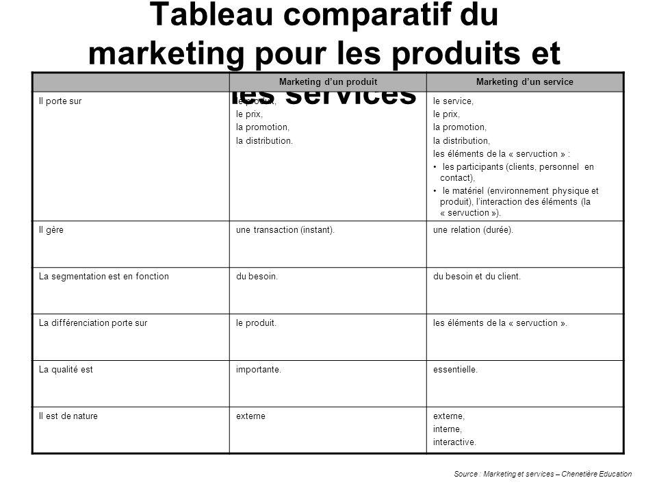 Tableau comparatif du marketing pour les produits et les services Marketing dun produitMarketing dun service Il porte surle produit, le prix, la promo