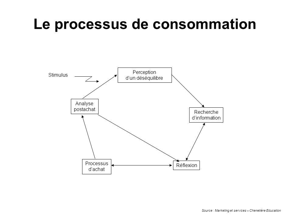 Le processus de consommation Perception dun déséquilibre Recherche dinformation Réflexion Processus dachat Analyse postachat Stimulus Source : Marketi
