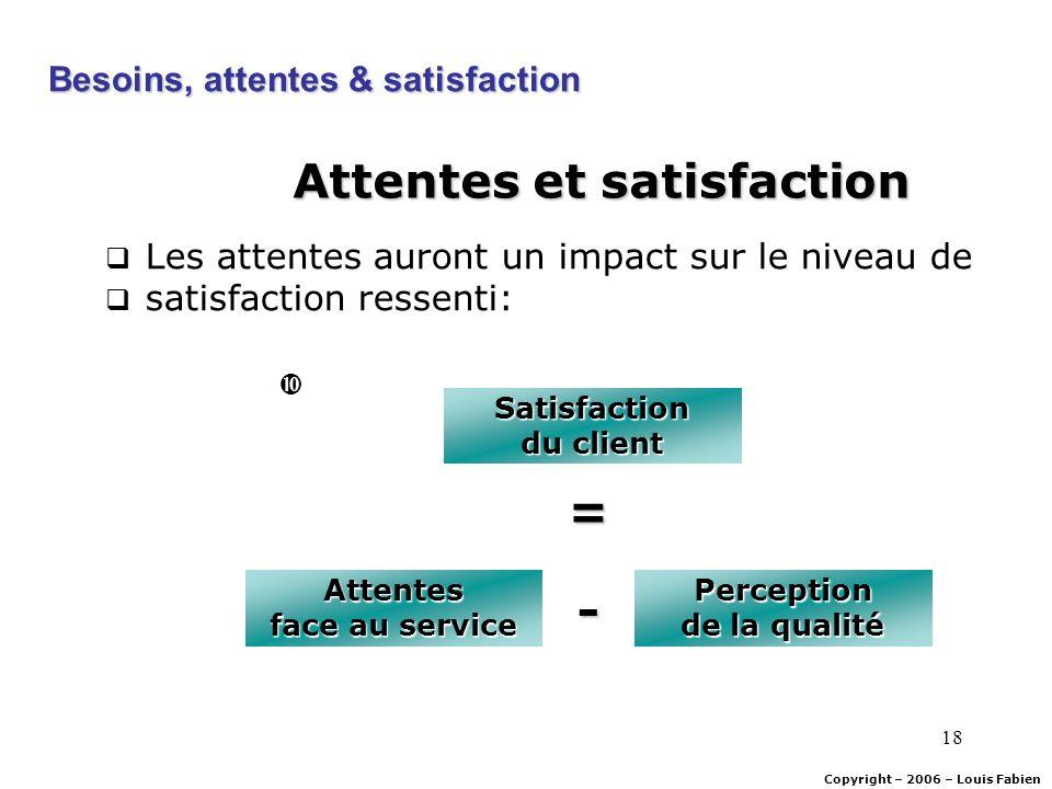 18 Attentes et satisfaction Les attentes auront un impact sur le niveau de satisfaction ressenti: Copyright – 2006 – Louis Fabien Besoins, attentes &