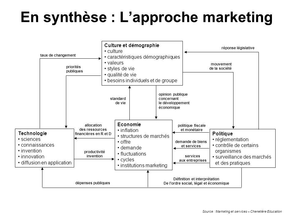 En synthèse : Lapproche marketing Culture et démographie culture caractéristiques démographiques valeurs styles de vie qualité de vie besoins individu