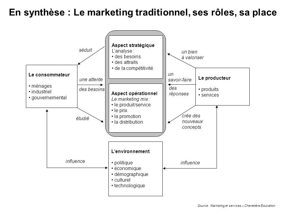 En synthèse : Le marketing traditionnel, ses rôles, sa place Le consommateur ménages industriel gouvernemental Aspect stratégique Lanalyse : des besoi