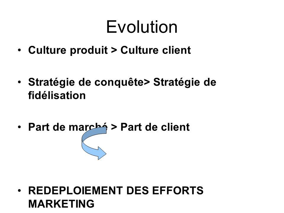 Evolution Culture produit > Culture client Stratégie de conquête> Stratégie de fidélisation Part de marché > Part de client REDEPLOIEMENT DES EFFORTS