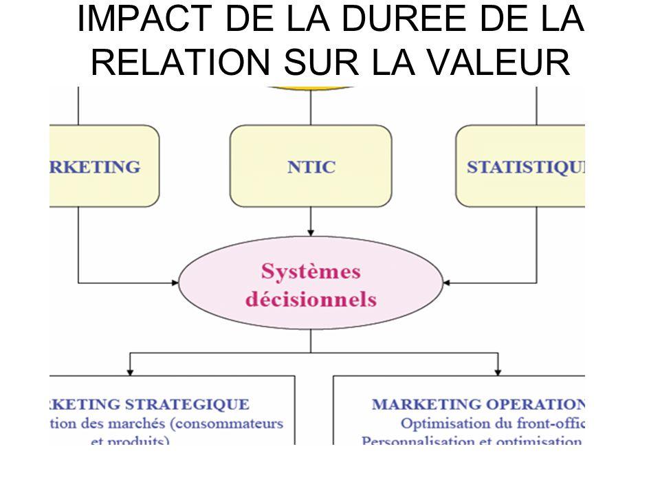 IMPACT DE LA DUREE DE LA RELATION SUR LA VALEUR CLIENT