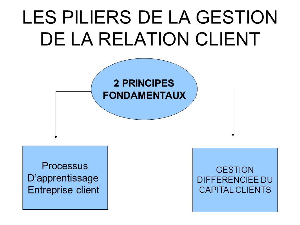 LES PILIERS DE LA GESTION DE LA RELATION CLIENT 2 PRINCIPES FONDAMENTAUX Processus Dapprentissage Entreprise client GESTION DIFFERENCIEE DU CAPITAL CL
