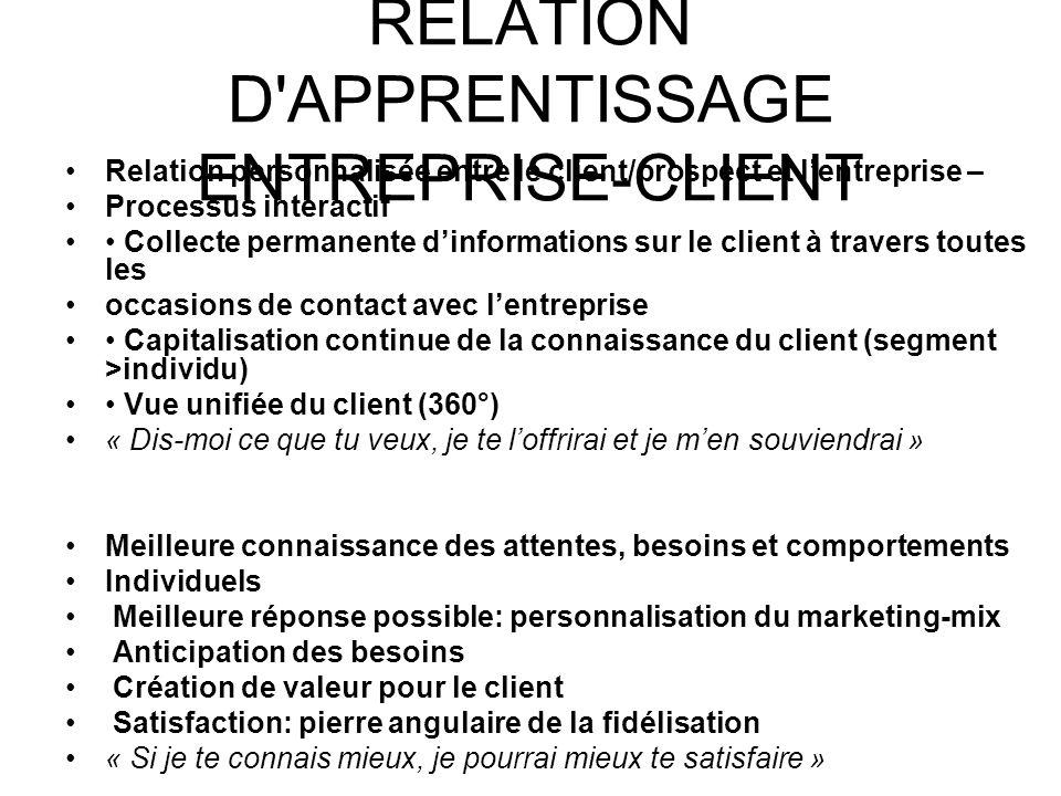 RELATION D'APPRENTISSAGE ENTREPRISE-CLIENT Relation personnalisée entre le client/prospect et lentreprise – Processus interactif Collecte permanente d