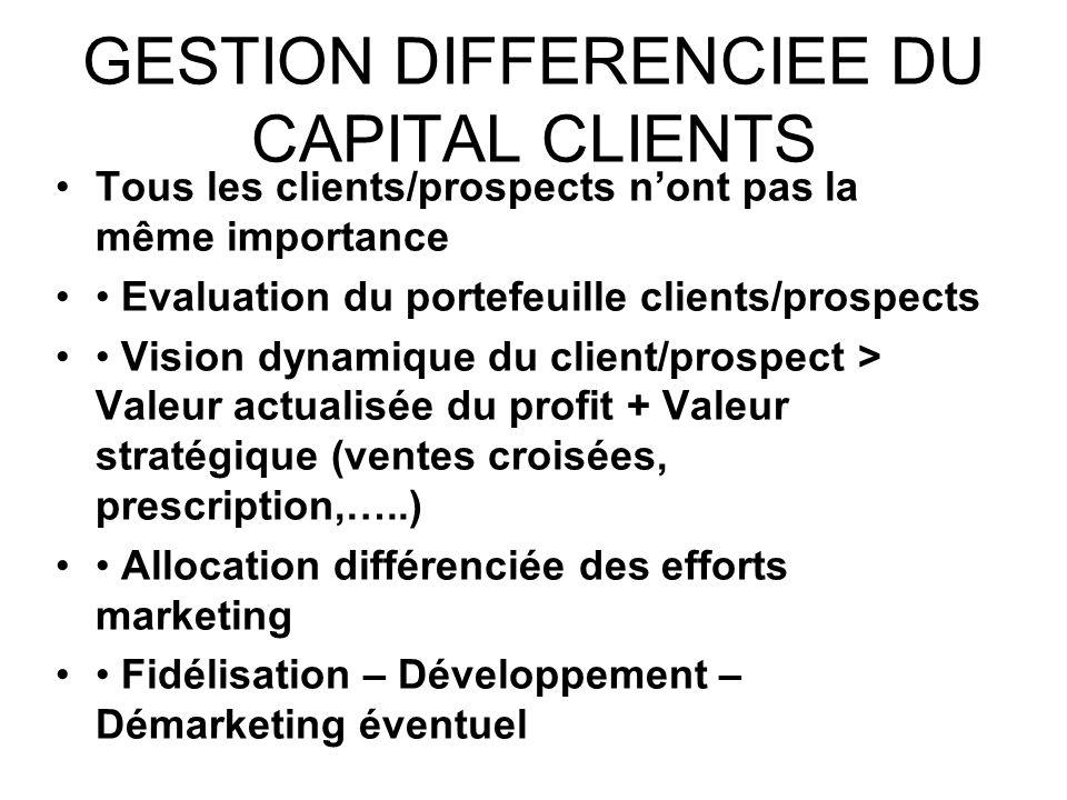 GESTION DIFFERENCIEE DU CAPITAL CLIENTS Tous les clients/prospects nont pas la même importance Evaluation du portefeuille clients/prospects Vision dyn