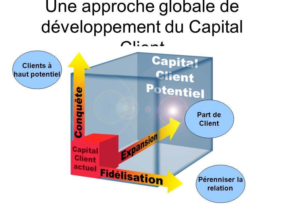 Une approche globale de développement du Capital Client Pérenniser la relation Part de Client Clients à haut potentiel