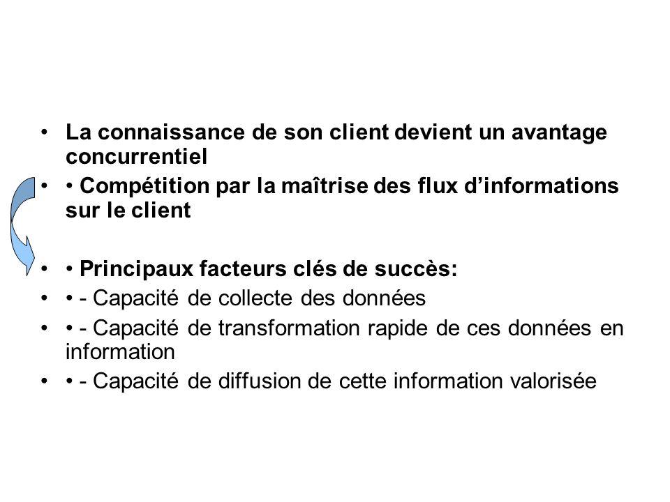 La connaissance de son client devient un avantage concurrentiel Compétition par la maîtrise des flux dinformations sur le client Principaux facteurs c