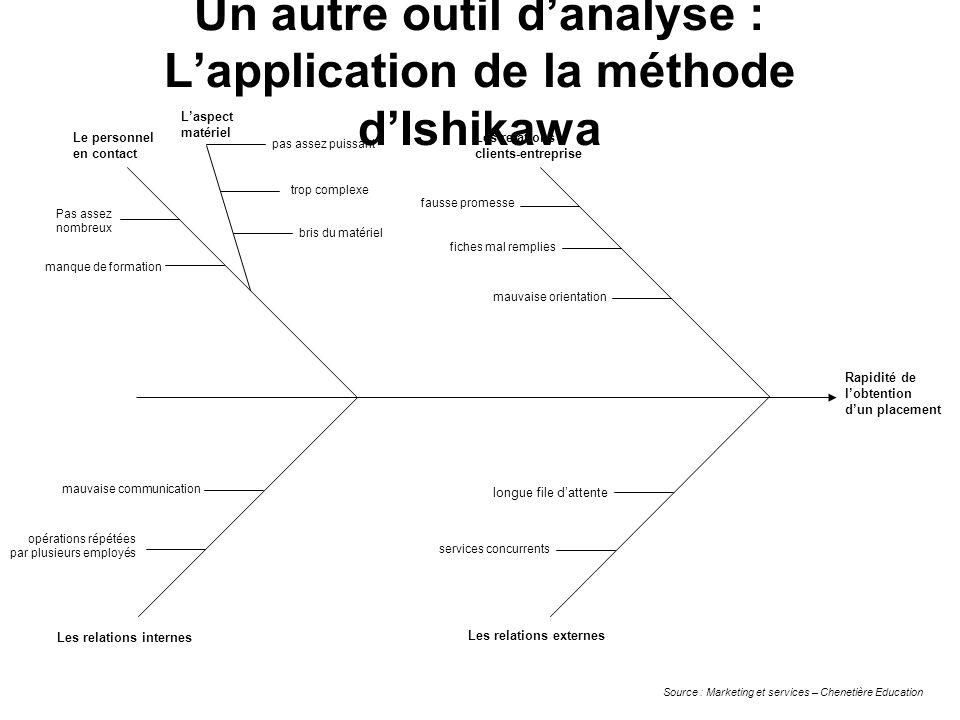 Un autre outil danalyse : Lapplication de la méthode dIshikawa Rapidité de lobtention dun placement pas assez puissant trop complexe bris du matériel