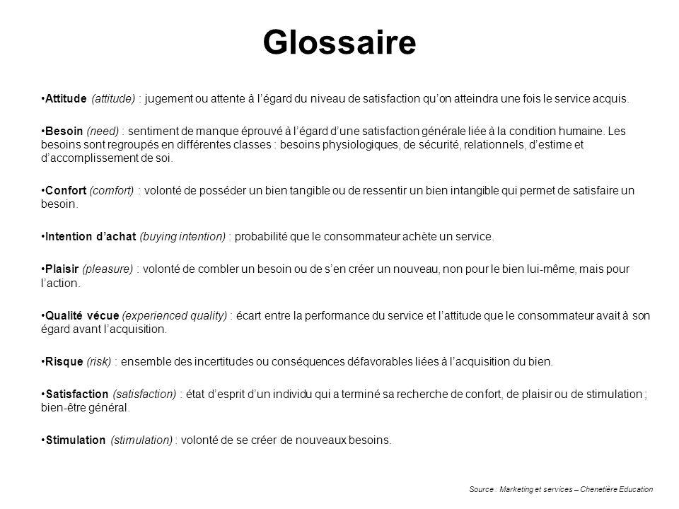 Glossaire Attitude (attitude) : jugement ou attente à légard du niveau de satisfaction quon atteindra une fois le service acquis. Besoin (need) : sent