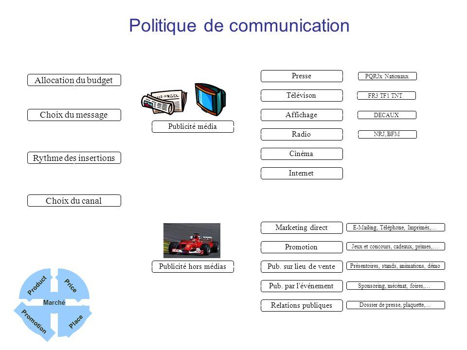Allocation du budget Politique de communication Publicité média Publicité hors médias Marketing direct Promotion Pub. sur lieu de vente Pub. par l'évé