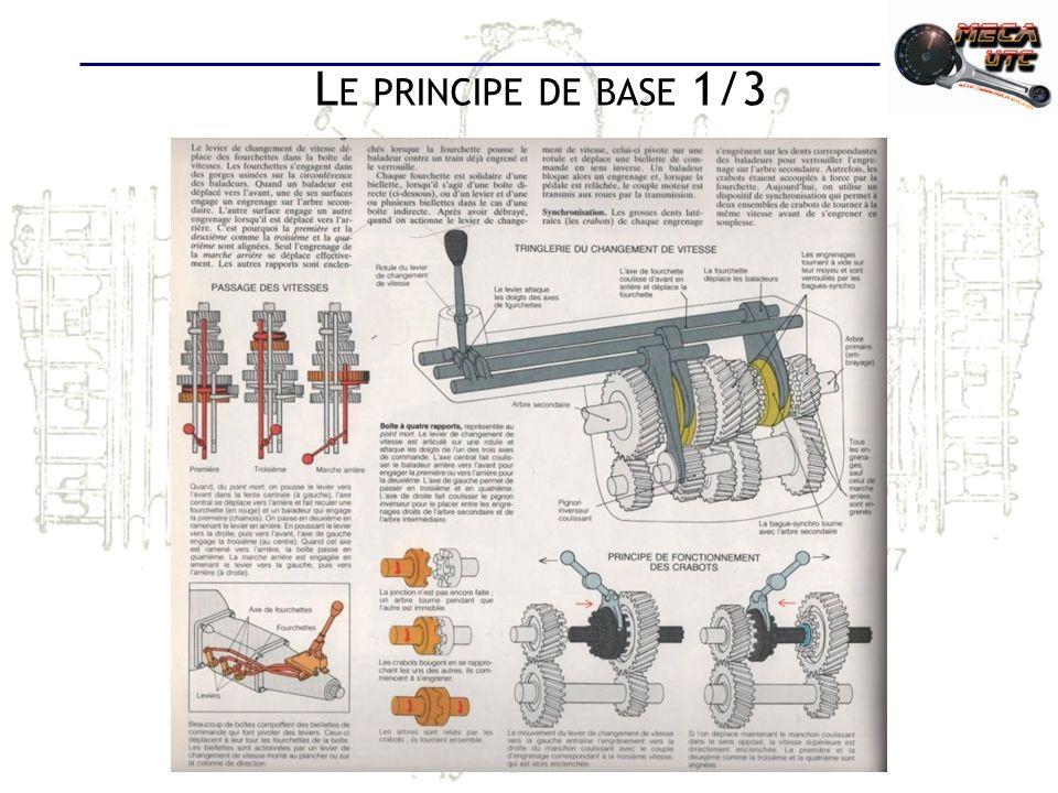L E PRINCIPE DE BASE 2/3