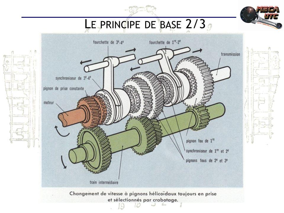 L E PRINCIPE DE BASE 3/3