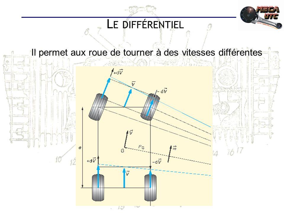 Il permet aux roue de tourner à des vitesses différentes L E DIFFÉRENTIEL