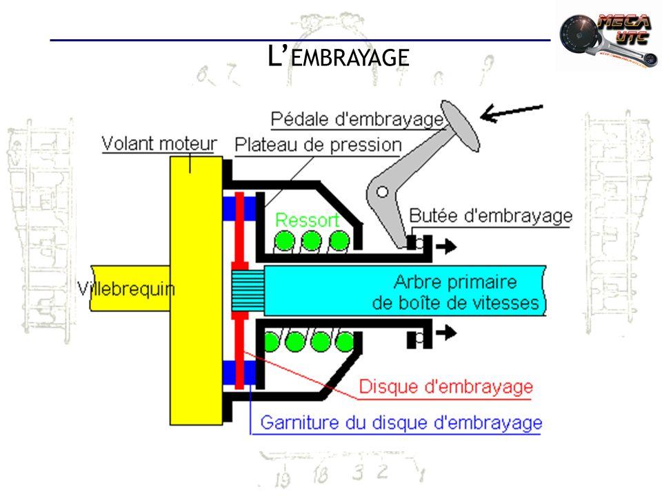L E SYSTÈME DE TRANSMISSION