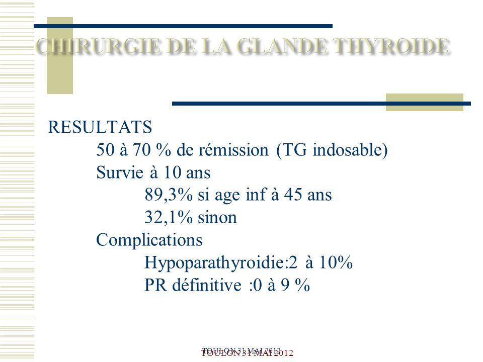 RESULTATS 50 à 70 % de rémission (TG indosable) Survie à 10 ans 89,3% si age inf à 45 ans 32,1% sinon Complications Hypoparathyroidie:2 à 10% PR défin