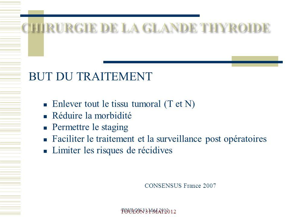 Le seul traitement curatif du cancer de la thyroide est chirurgical =THYROIDECTOMIE TOTALE (Consensus France 2007) Efficacité carcinologique (cf survie id à population générale) Iatrogénie faible: PR définitive ( 2%) Hypocalcémie (2.7%) Cicatrice Douleur Facilite la supplémentation hormonale