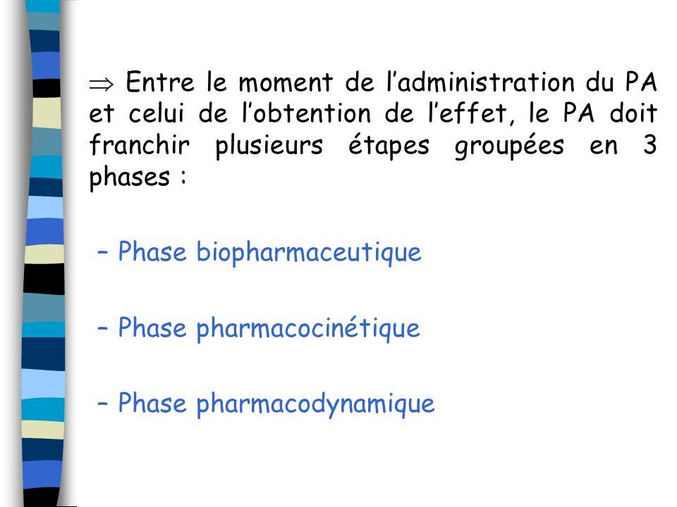 Facteurs pouvant modifier la résorption Les caractéristiques du médicament Physico-chimiques : pKa Hydro / lipo solubilité Taille et forme de la molécule Forme galénique (sirop, comprimé, gélule…), qui détermine la vitesse de la phase biopharmaceutique
