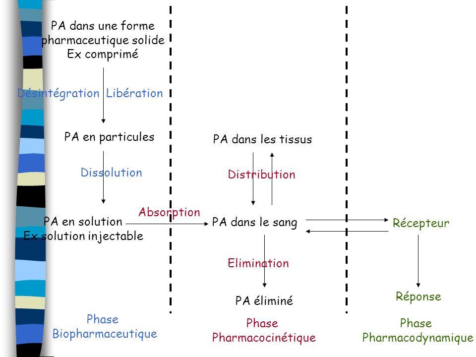 EVALUATION DE L ABSORPTION Notion de Biodisponibilité