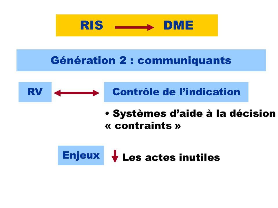 RISDME Génération 2 : communiquants RVContrôle de lindication Systèmes daide à la décision « contraints » Enjeux Les actes inutiles
