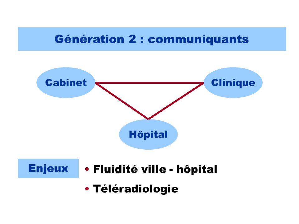 Génération 2 : communiquants CabinetClinique Hôpital Enjeux Fluidité ville - hôpital Téléradiologie