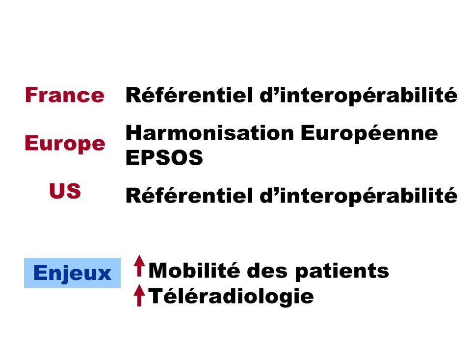 Référentiel dinteropérabilité Harmonisation Européenne EPSOS Référentiel dinteropérabilité Mobilité des patients Téléradiologie France Europe US Enjeu